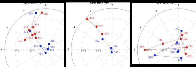 Figura 2: Proyecciones polares del movimiento del vórtice del polo sur de Venus a ~40km de altura (rojo) y ~60km de altura (azul). Los números indican la órbita (o día) en el que se estimo la posición del centro de rotación del vórtice. Créditos: Grupo de Ciencias Planetarias, UPV/EHU.