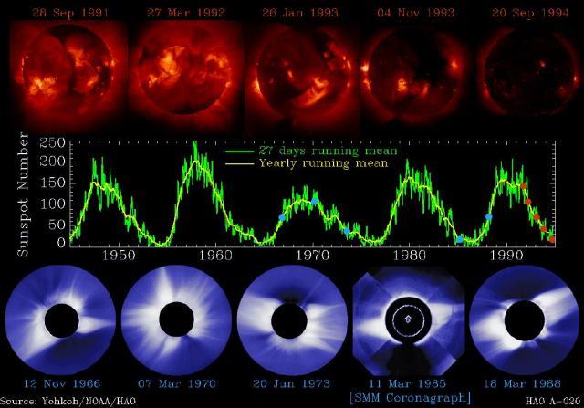Figura 3.- Secuencia de imágenes del Sol, en rayos X (panel superior), en número de manchas fotosféricas de la superficie solar (en medio),  y la corona (panel inferior). Se aprecia claramente el ciclo de 11 años en las modulaciones del número de manchas.