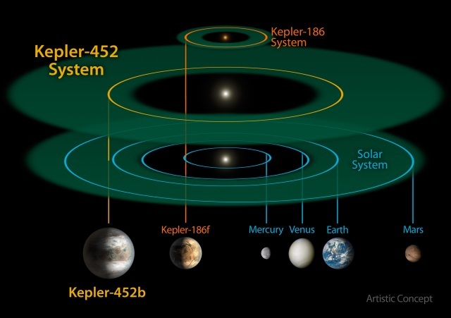 Ilustración del sistema planetario Kepler-542 y comparación con los planetas rocosos del Sistema Solar. La sombra verle en cada sistema representa la zona de habitabilidad, donde el agua puede estar en forma líquida en la superficie del planeta.