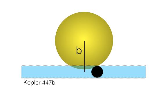 Esquema del tránsito del planeta Kepler-447b por delante de su estrella. Solo el 20% del planeta oculta a la estrella. Fuente: Lillo-Box et al. (2015)