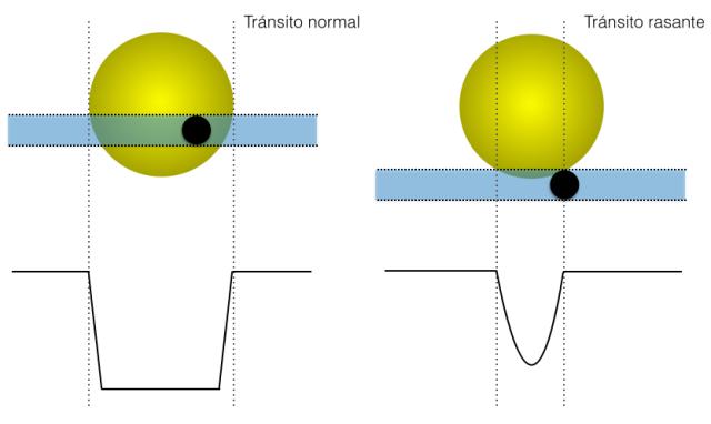 Tránsito normal (izquierda) y tránsito rasante (derecha). Abajo, las correspondientes formas de los tránsitos que producen.