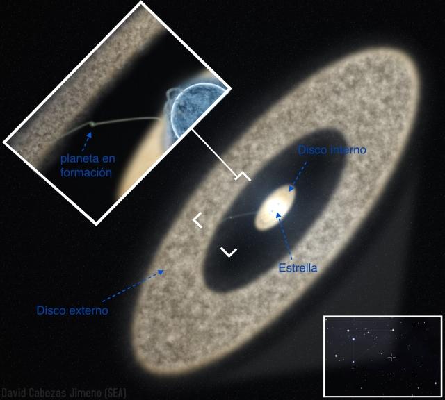 Ilustración del sistema planetario en formación HD 100546, formado por un disco externo de gas y polvo, un hueco con un planeta en formación y un disco interno alrededor de la estrella. Autoría: David Cabezas Jimeno, anotaciones de J. Lillo-Box.