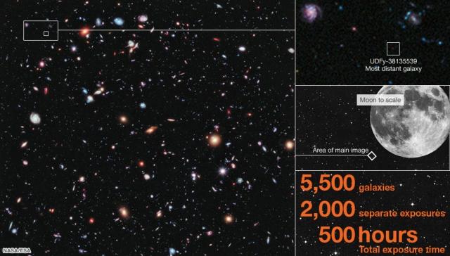 Campo ultra profundo de Hubble. La imagen muestra el pequeño tamaño de la zona del cielo observada y la gran cantidad de galaxias detectadas. Crédito: NASA/ESA.
